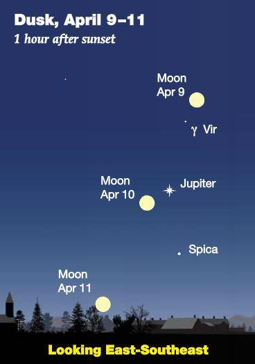 April 2017 Sky Events the Planets The Full Moon Joins Jupiter and Spica On the evening of Monday, April 10 th, the nearly full Moon pairs with Jupiter and the bright star Spica in the constellation
