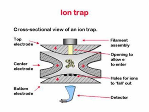 Ion trap Analyzers Ion trap analyzer forms positive or negative ions and holds them for a long period of time by electric and/or magnetic fields.