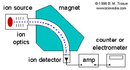 energy given by: KE = ½ mv 2 = zv Where m is the mass of the ion, v is its velocity, z