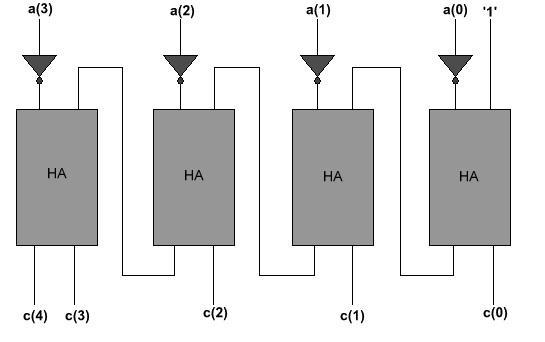 Design of High Speed Low Power Multiplier Using Nikhilam Sutra with 5.1. Top Module: The block diagram for proposed multiplier is shown in the figure2.