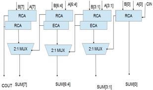 High Performance MAC Unit for FFT Implementation Fig5. AECSA III.