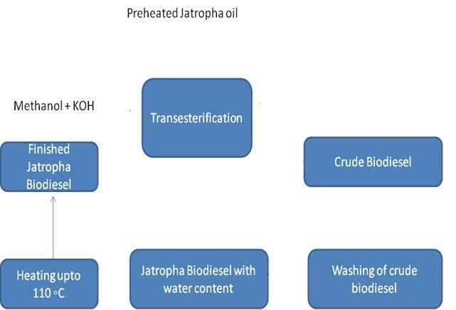 Effect of Injection Pressure on Ignition Delay and Combustion Duration of 20%, 30% and 40% blending of Koroch Seed Oil Methyl Ester (KSOME) and Jatropha Methyl Ester (JME) with diesel as fuels in a