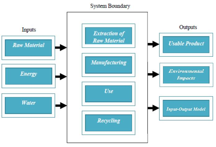 Life Cycle Assessment in a Cold Rolling Mill Manufacturing Industry in India-A Review Figure 3.