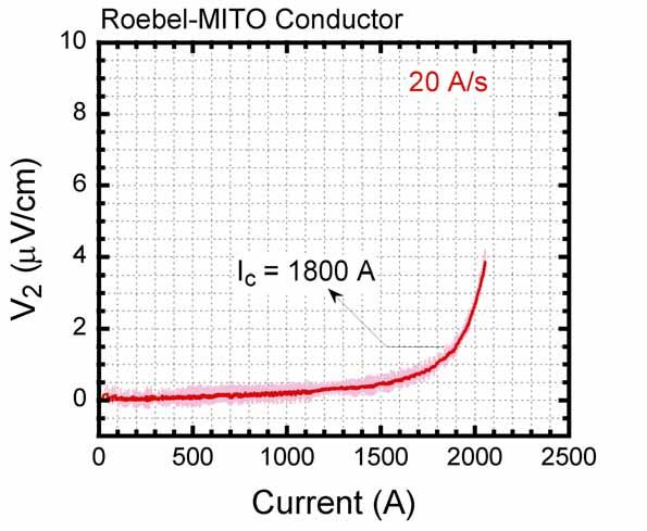 Critical Current Measurement of Roebel-MITO