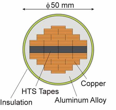 temperature Current density ~40 A/mm 2 Number of HTS tapes ~40 Bending strain ~ 0 % Cabling method