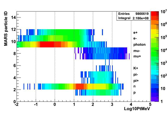 Recent MARS modeling results MARS particle ID and P t