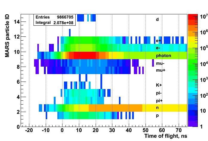 Recent MARS modeling results MARS particle ID and TOF (weights included, 10 0 nozzle) Time of flight (TOF) wrt.