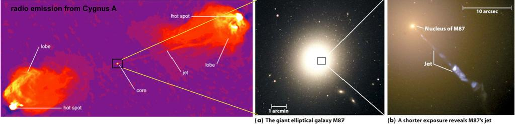 Discovering Astronomy : Galaxies and Cosmology 21 Figure 27: Radio galaxies.