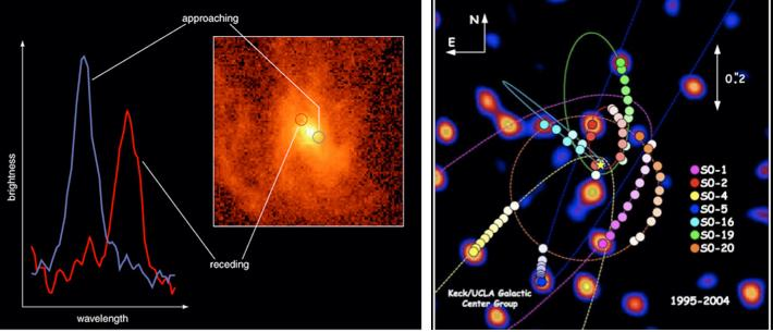 Discovering Astronomy : Galaxies and Cosmology 22 Figure 28: Evidence for nearby supermassive black holes.