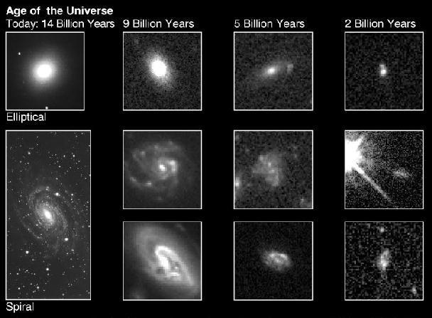 Evolution of Galaxies Different for different types After 2-4 billion years larger irregular looking objects form through collisions and mergers between these sub-galactic sized clumps Resent