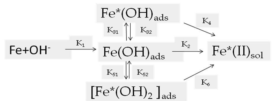 P37 MDELIG F THE ELECTRCHEMICAL