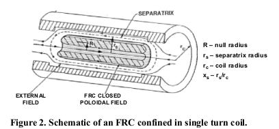 Illustration of FRC configuration θ pinch formed FRC.