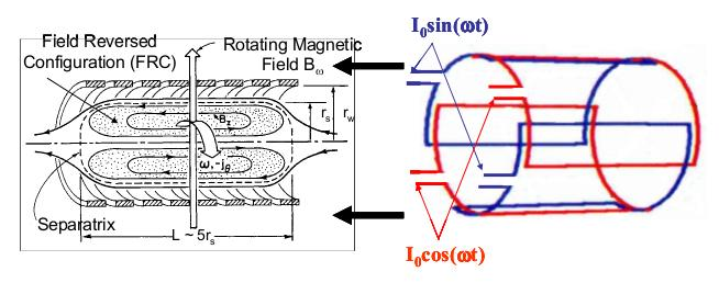 FRC formation with RMF (Rotating Magnetic Field) RMF-formed FRC.