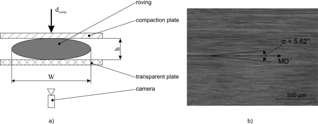 Fig.9: Roving compaction: a) experimental stand, b) roving outer surface. For estimation of the required parameters of the developed material model, the filament orientation distribution is necessary.