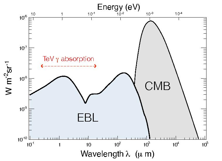 Direct measurements are difficult EBL absorbs γ rays by pair creation Universe not transparent to γ rays over extragalactic distances :