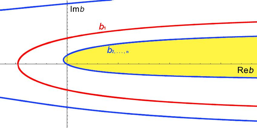 10 Figure 2.1: Sketch of the complex control region Λ in b. The curve b 1 is drawn in red, note that it is symmetric with respect to the Re b-axis. Only one of the curves b 2,.