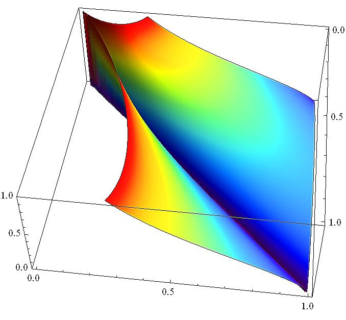 14 Figure 2.2: Upper threshold value A of the real part of the remaining eigenvalues (z-axis) for c k = 1, depending on M k and Θ 2.