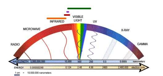 Types of Telescopes Visible light in the Electromagnetic Spectrum is VERY small It