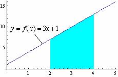 0 A = f L x A = f l ( x + 6) ( x )l dx 0 L J Question No: 0 { Mrks: 1 ) - Plese choose one Which of the following is pproximte re under the curve over the intervl [, 4],