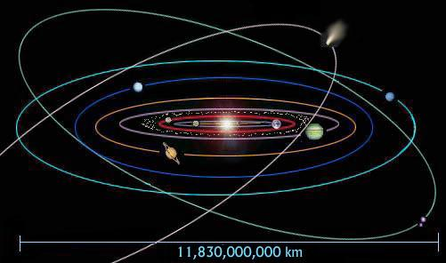 Key Properties of the Solar System Disk shape (mostly) Orbits lie