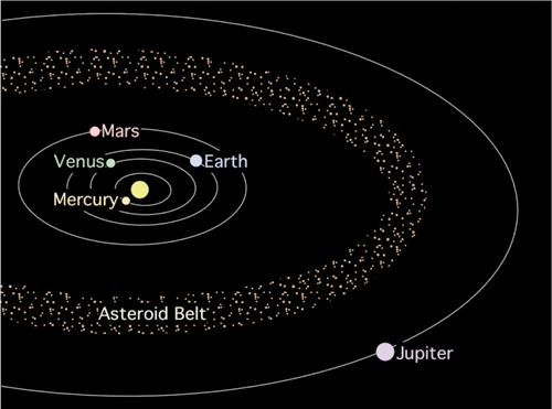 Anatomy of the Solar System 0-5 AU The Sun Inner SS Mercury Venus Earth/Moon Mars