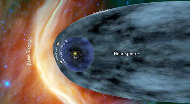 Anatomy of the Solar System Heliopause Termination shock can be