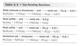 Oxides of Nonmetal and Metals There are oxides that when they react with water don t obviously increase the [H + ] or [OH - ] When oxides of nonmetals react with water it produces H + ions.