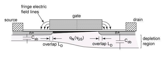 MOSFET Capacitances in Saturation The gate-drain capacitance is only the fringe capacitance when in saturation, because it is pinched off from the charge in the channel.