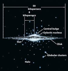 orbit The galactic center is surrounded by a large distribution