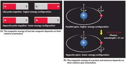 The spin-flip transition in hydrogen emits