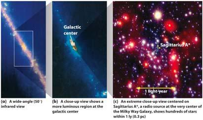 The innermost part of the Galaxy, or galactic nucleus, has been studied through its radio, infrared, and X-ray