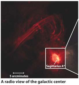 at the galactic center This marks the position of a supermassive black hole with a mass of about 3.