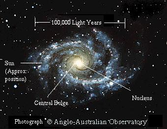 This shift, known as the Doppler shift, is due to the motion of the Galaxy around its