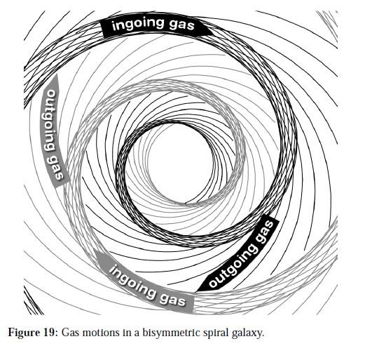 A graph that appeared last Tuesday in astro ph argueing that the Galactic magnetic field has a bisymmetric structure.