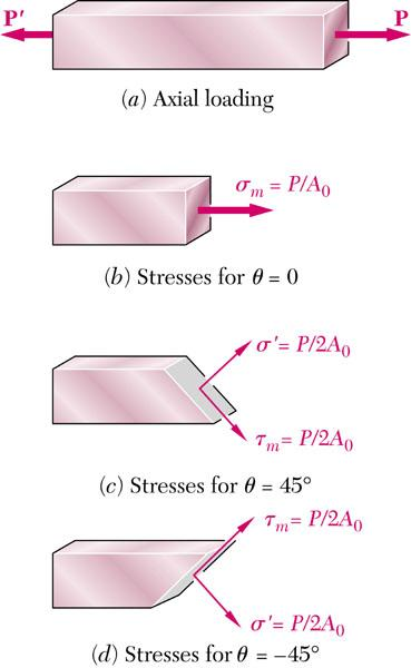 What can we learn from the equations of stresses on an oblique plane in member under axial loading?