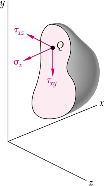 Note: First subscript in σ x, τ xy, τ xz is used to indicated that the stresses under consideration are excreted on a surface perpendicular to the x-axis.