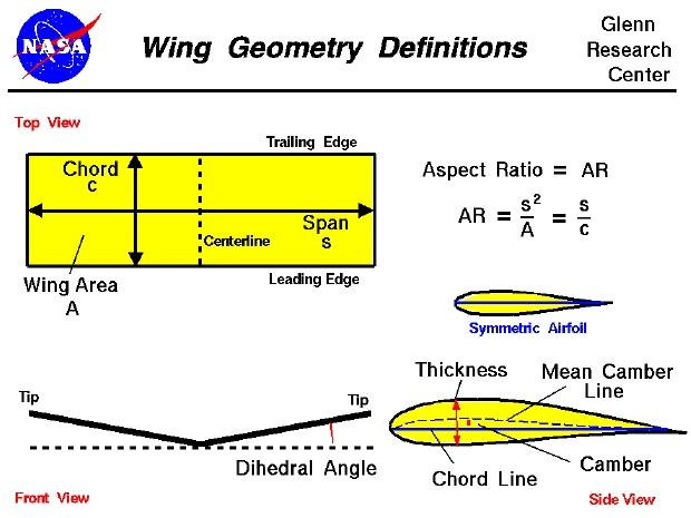 Lift from Fluid Motion First: Airplane wing geometry Span,
