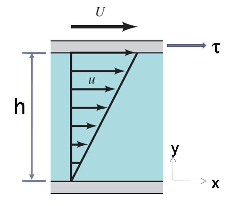 Shearing Flow (Viscous) = = h µ: Absolute viscosity, or dynamic viscosity [τ]: N/m 2 Kinematic viscosity: