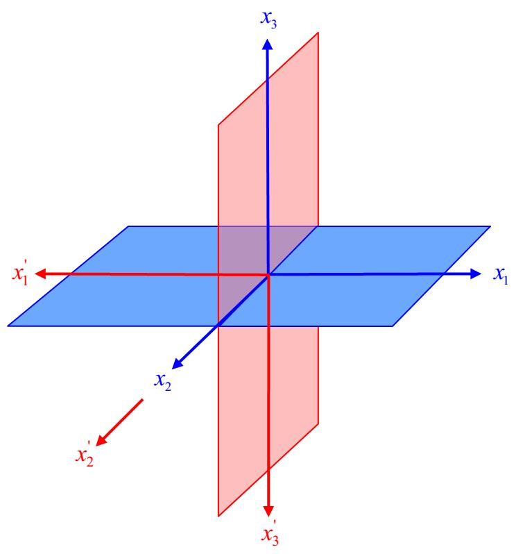 Material Symmetry: Two Orthogonal Planes of Material Symmetry Two Orthogonal Planes of Material