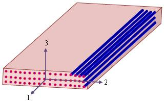 Isotropy in a Plane: Isotropic behaviour of UD lamina in the