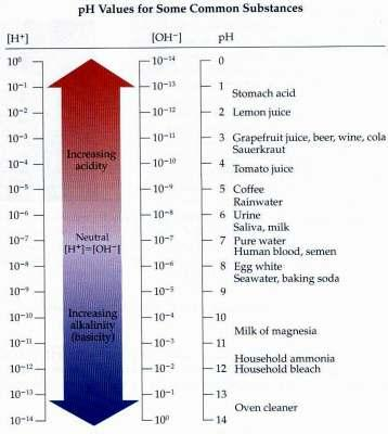 ph Scale Pure water is neutral because autoionization produces equal concentrations of O + and OH - ions: [ O + ] = [OH - ] = 1 x 10-7 M Acid solution: [ O + ] > 1 x 10-7 M.