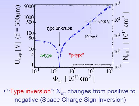 Radiation Effects Aging Type inversion!
