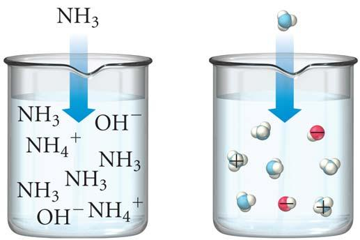Weak Bases in weak bases, only a small fraction of molecules accept H s weak electrolyte most of the weak base molecules do not take H from water much less than 1% ionization
