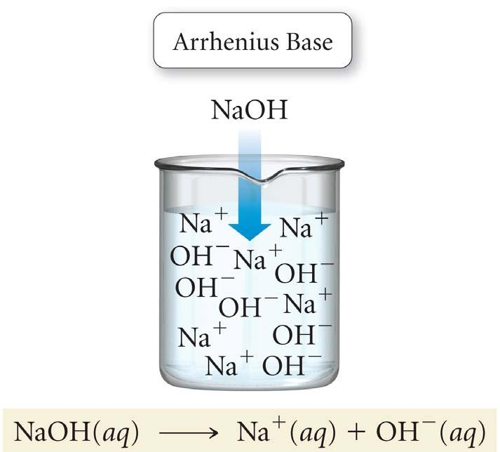 Arrhenius Theory HCl ionizes in water, producing H + and Cl ions NaOH
