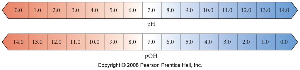 poh another way of expressing the acidity/basicity of a solution is poh poh -log[oh ], [OH ] 10 -poh poh water -log[10-7 ] 7 need to