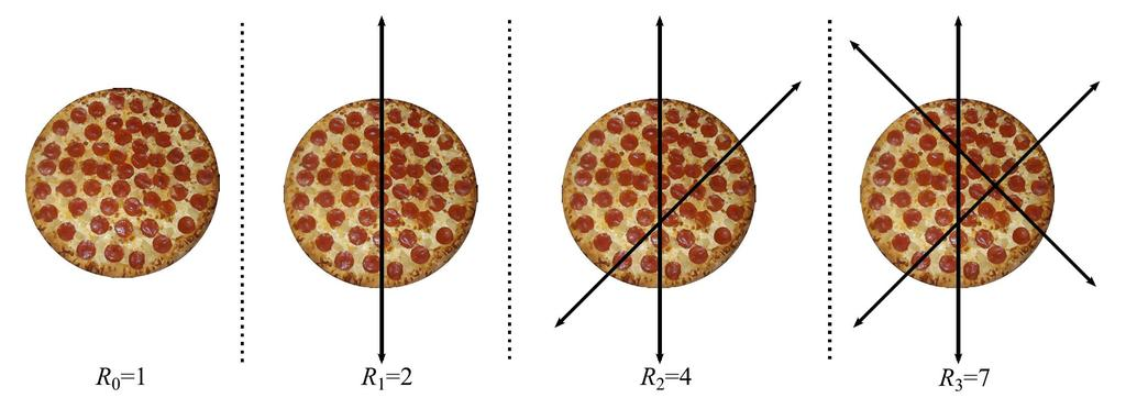 Cutting a Pizza Let s try to guess a solution for the number of regions (slices) R n R 0