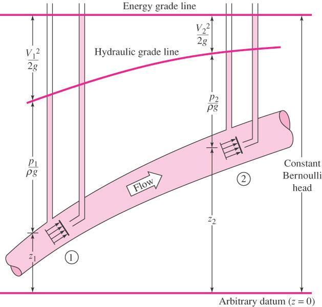 Fig. 9: Hydraulic and energy grade lines for frictionless flow in a duct. In general flow condition, the EGL will drop slowly due to friction losses and will drop sharply due to substantial loss (e.