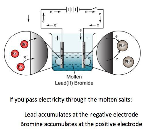 Describe simple experiments for the electrolysis using inert electrodes of molten salts such as lead