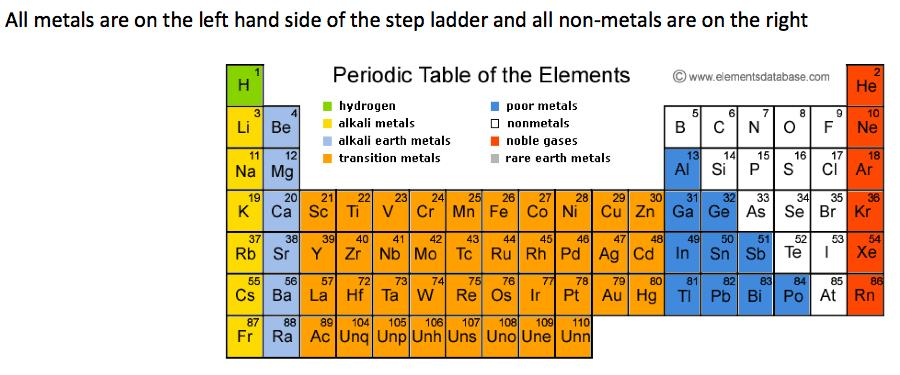 Understand the term group and period Recall the positions of metals and non metals in the periodic table Explain the