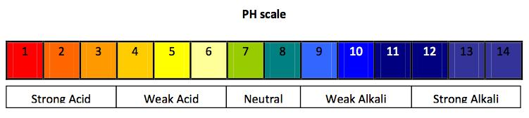 Understand how the ph scale from 0-14 can be used to classify solutions as strongly acidic, weakly acidic, neutral,